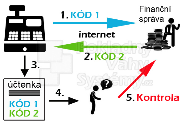 Princip EET / e-tržby dle Chorvatského modelu